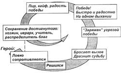 Рекламный анти-ТРИЗ