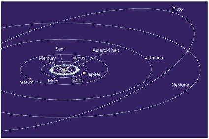 Солнечная система с соблюдением масштаба
