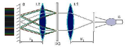 Что общего между дифракционной решёткой и призменным зеркалом?